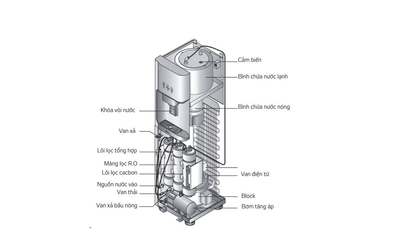 cấu tạo của cây nước nóng lạnh