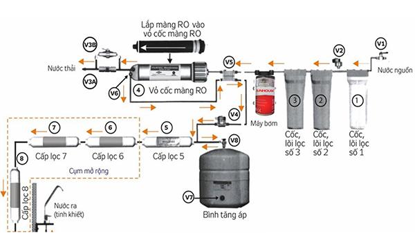 máy lọc nước công nghê ro