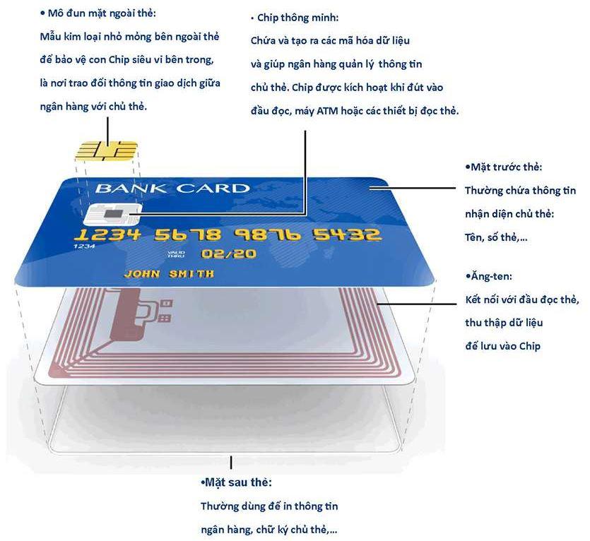 thẻ tín dụng 2